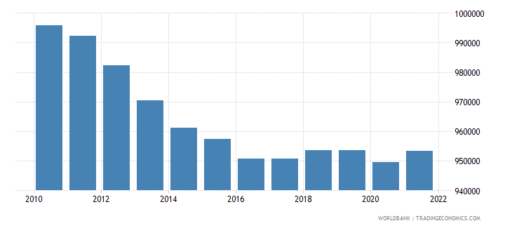 denmark population ages 0 14 total wb data