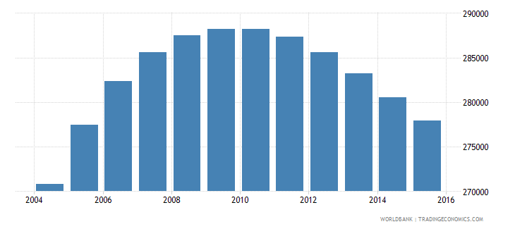 denmark population ages 10 17 male wb data
