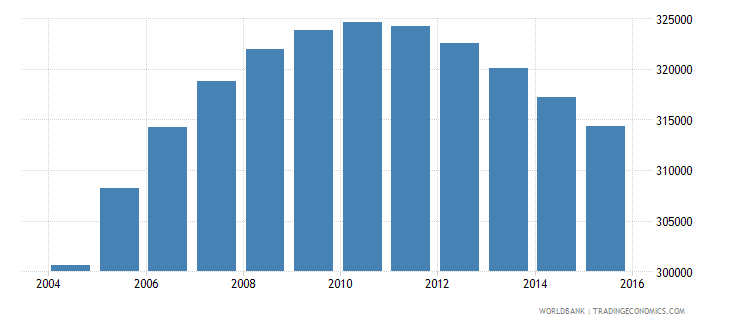 denmark population ages 10 18 male wb data
