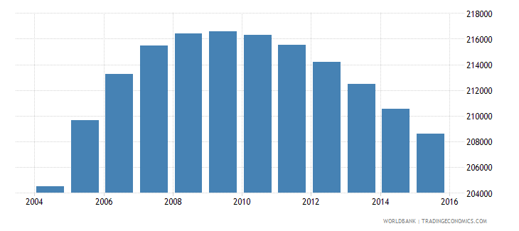 denmark population ages 11 16 male wb data