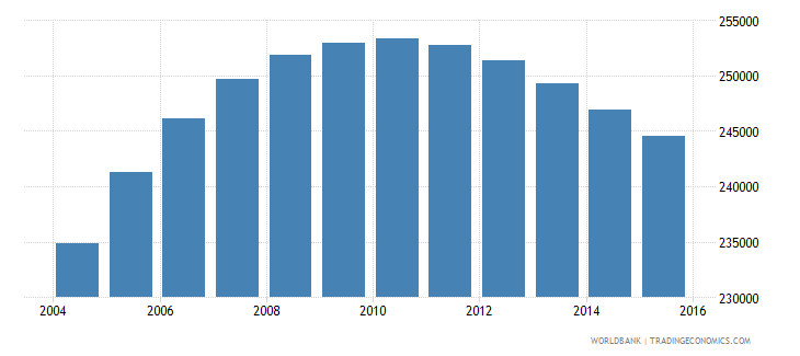 denmark population ages 11 17 male wb data