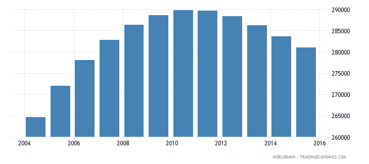 denmark population ages 11 18 male wb data