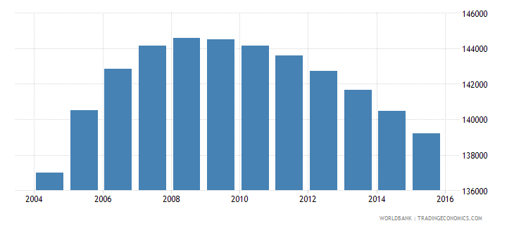 denmark population ages 12 15 male wb data