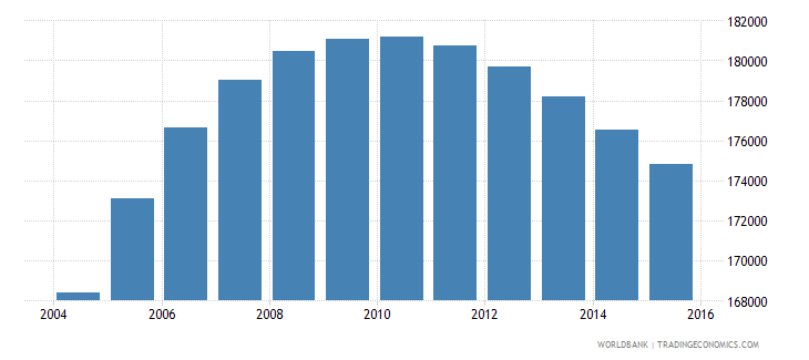 denmark population ages 12 16 male wb data