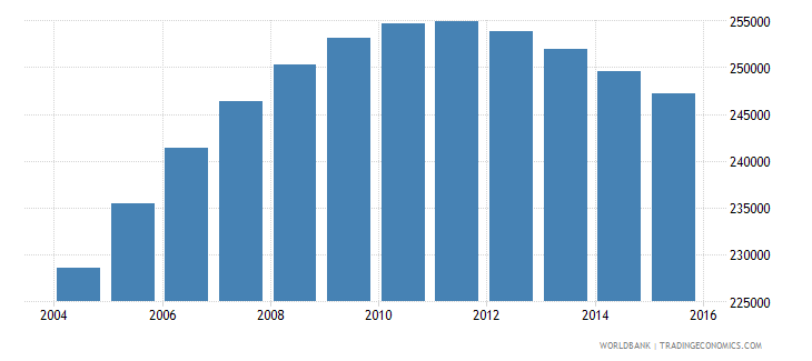 denmark population ages 12 18 male wb data