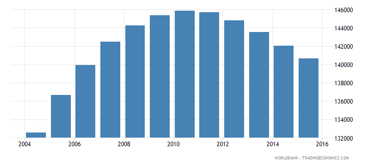 denmark population ages 13 16 male wb data
