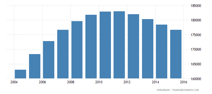 denmark population ages 13 17 male wb data