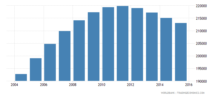 denmark population ages 13 18 male wb data