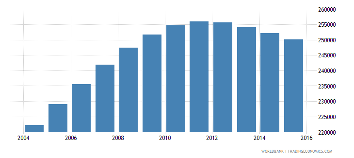 denmark population ages 13 19 male wb data