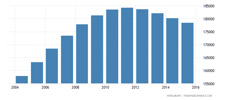 denmark population ages 14 18 male wb data