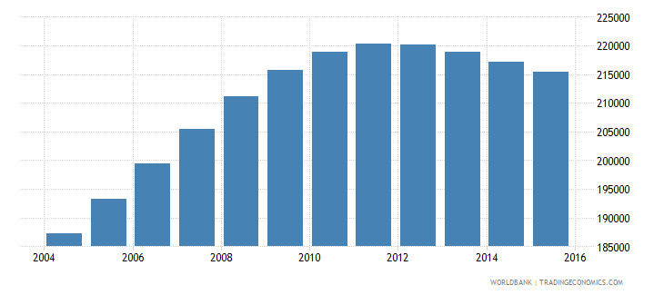 denmark population ages 14 19 male wb data