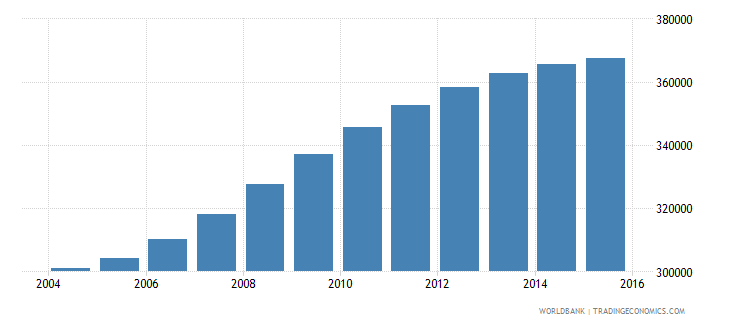 denmark population ages 15 24 male wb data