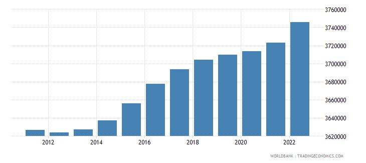 denmark population ages 15 64 total wb data