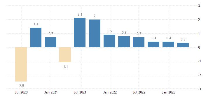 denmark population employment total employment domestic concept eurostat data