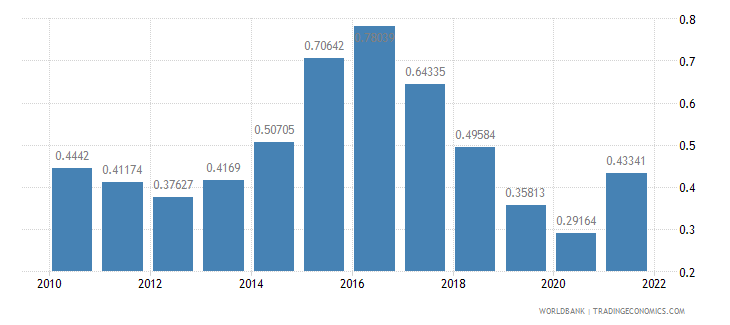 denmark population growth annual percent wb data