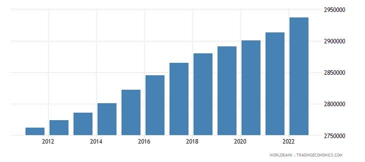 denmark population male wb data