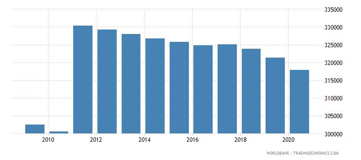 denmark population of compulsory school age female number wb data