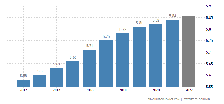 Denmark Population