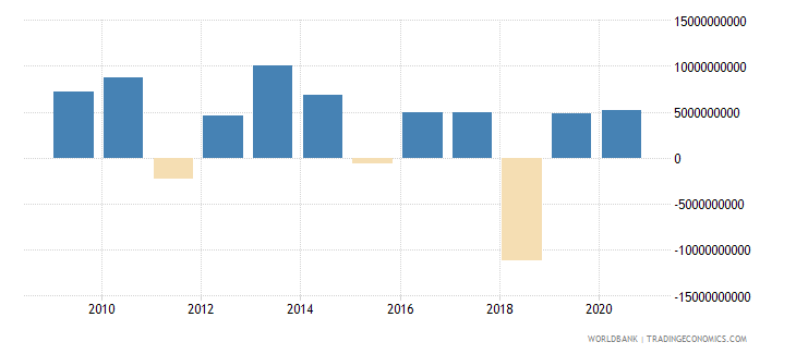 denmark portfolio equity net inflows bop us dollar wb data