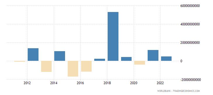 denmark portfolio investment excluding lcfar bop us dollar wb data