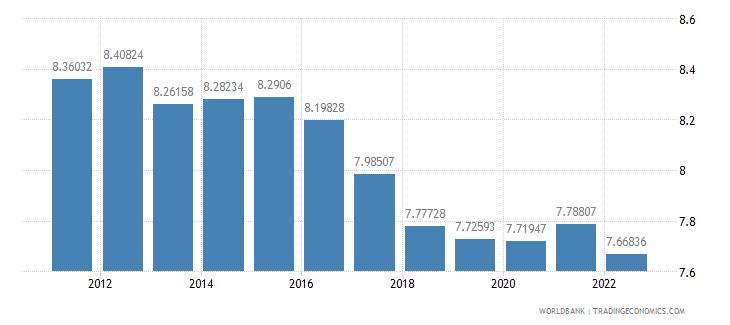 denmark ppp conversion factor private consumption lcu per international dollar wb data