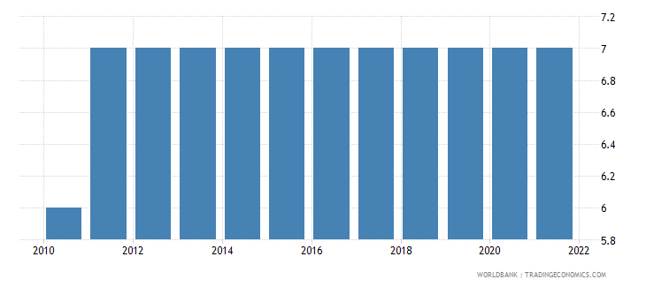 denmark primary education duration years wb data