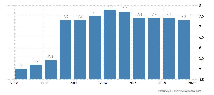 denmark private credit bureau coverage percent of adults wb data
