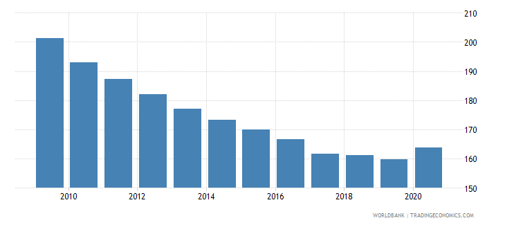 denmark private credit by deposit money banks to gdp percent wb data