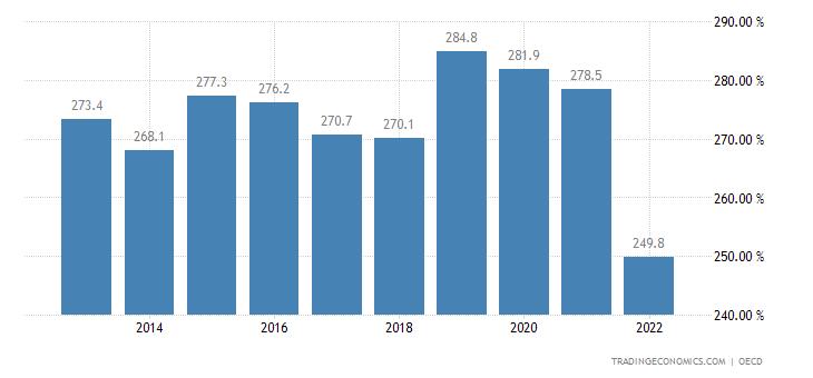 Denmark Private Debt to GDP