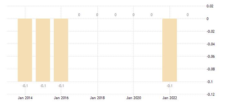 denmark private sector credit flow debt securities households eurostat data