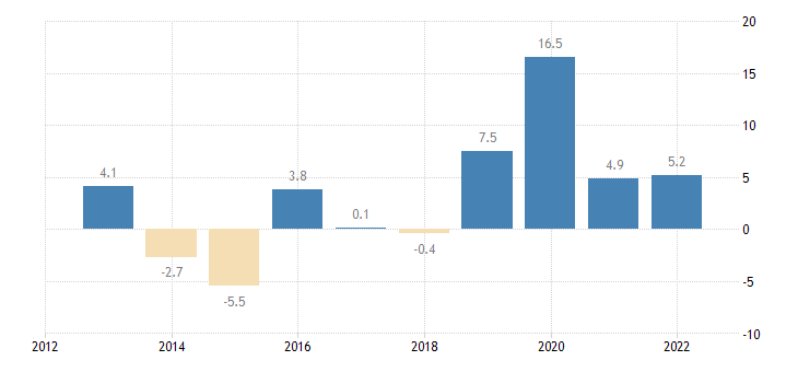 denmark private sector credit flow loans non financial corporations non consolidated eurostat data