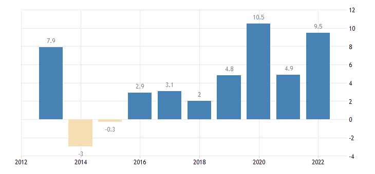 denmark private sector credit flow non consolidated eurostat data