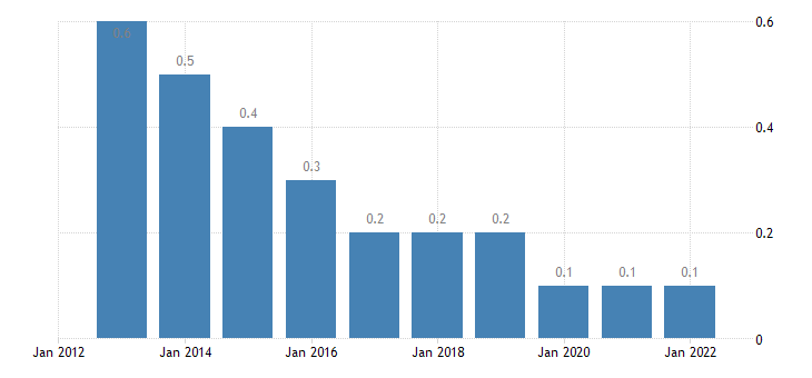 denmark private sector debt debt securities households eurostat data