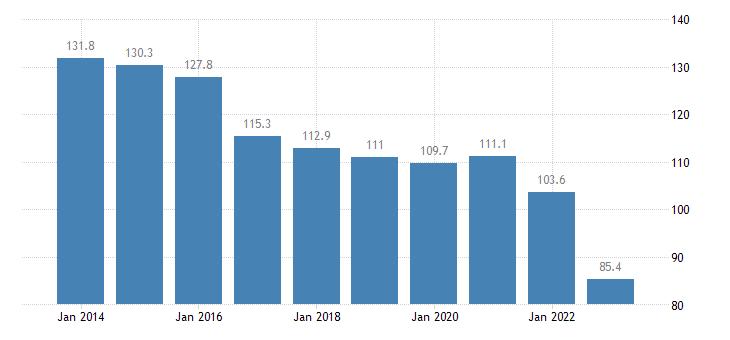 denmark private sector debt loans non consolidated households eurostat data