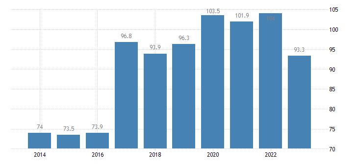 denmark private sector debt loans non financial corporations eurostat data