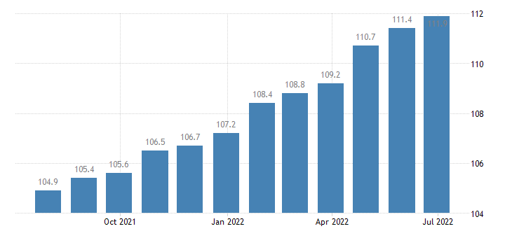 denmark producer prices in industry manufacture of machinery equipment n e c eurostat data