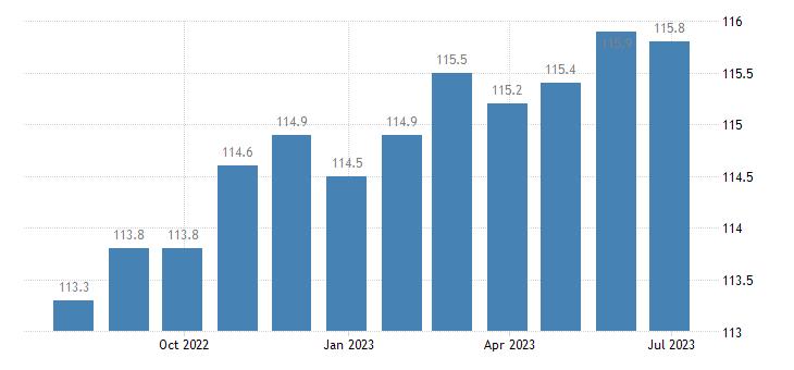 denmark producer prices in industry mig capital goods eurostat data