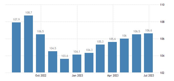 denmark producer prices in industry mig consumer goods eurostat data