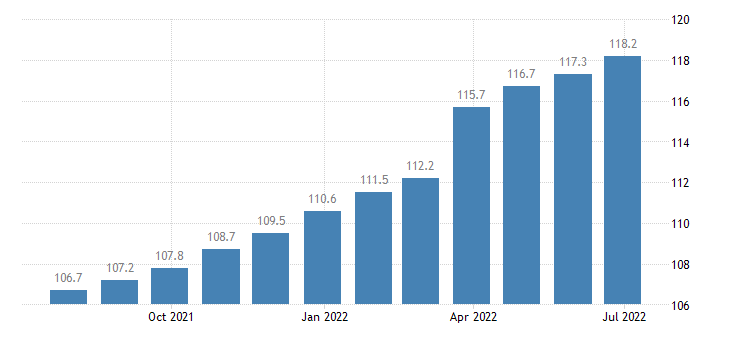 denmark producer prices in industry mig durable consumer goods eurostat data