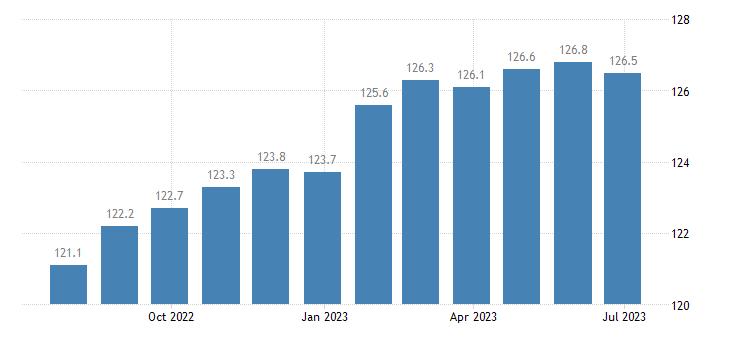 denmark producer prices in industry mig intermediate goods eurostat data