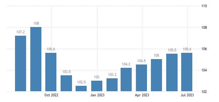 denmark producer prices in industry mig non durable consumer goods eurostat data