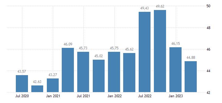 denmark profit share of non financial corporations eurostat data