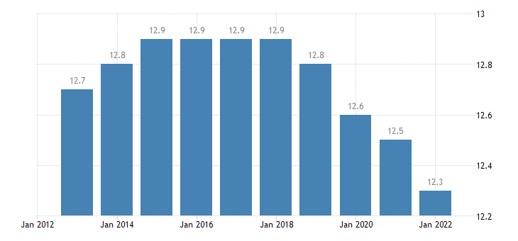 denmark proportion of population aged 15 24 years eurostat data