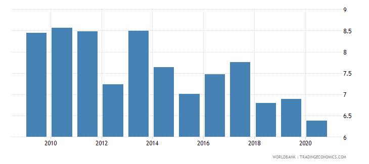 denmark public spending on education total percent of gdp wb data
