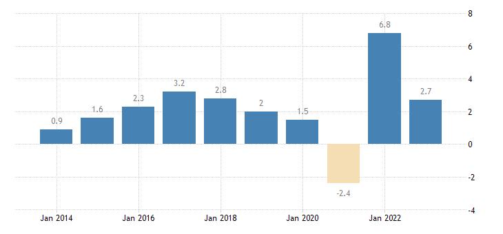 denmark real gdp growth rate eurostat data