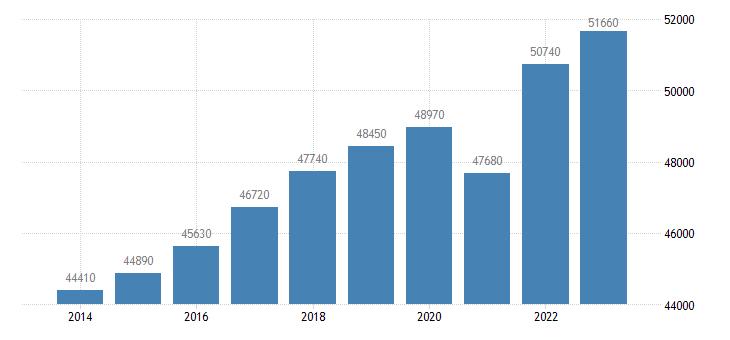 denmark real gdp per capita eurostat data