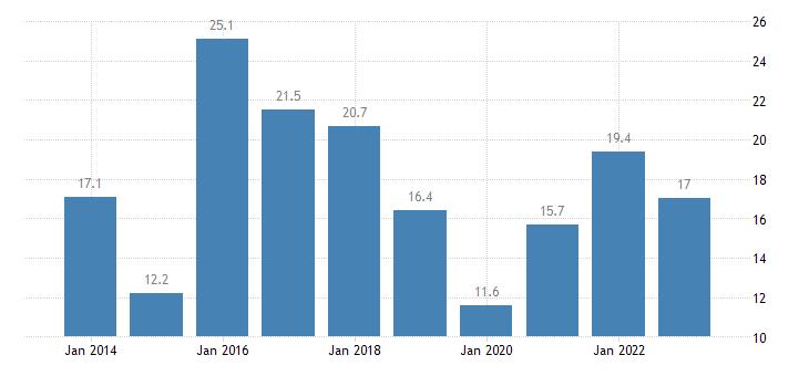 denmark relative median poverty risk gap less than 18 years eurostat data
