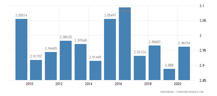 denmark research and development expenditure percent of gdp wb data