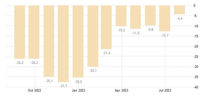 denmark retail confidence indicator eurostat data