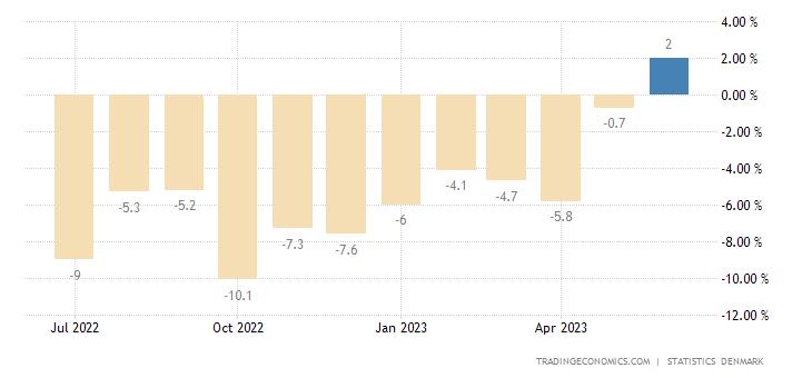 Denmark Retail Sales YoY